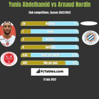 Yunis Abdelhamid vs Arnaud Nordin h2h player stats