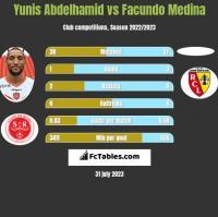 Yunis Abdelhamid vs Facundo Medina h2h player stats