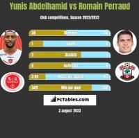 Yunis Abdelhamid vs Romain Perraud h2h player stats