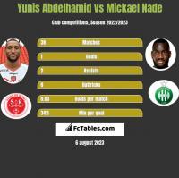 Yunis Abdelhamid vs Mickael Nade h2h player stats