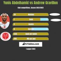 Yunis Abdelhamid vs Andrew Gravillon h2h player stats