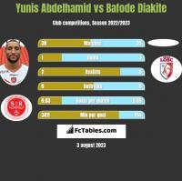 Yunis Abdelhamid vs Bafode Diakite h2h player stats