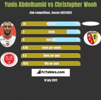 Yunis Abdelhamid vs Christopher Wooh h2h player stats