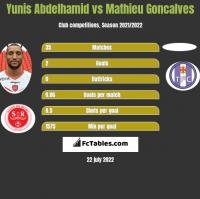 Yunis Abdelhamid vs Mathieu Goncalves h2h player stats