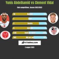 Yunis Abdelhamid vs Clement Vidal h2h player stats