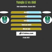 Yunqiu Li vs Aidi h2h player stats