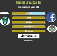 Yunqiu Li vs Cao Gu h2h player stats
