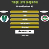 Yunqiu Li vs Donglu Sui h2h player stats