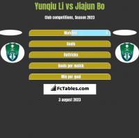 Yunqiu Li vs Jiajun Bo h2h player stats