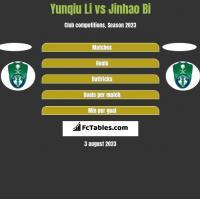 Yunqiu Li vs Jinhao Bi h2h player stats