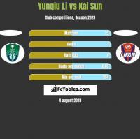 Yunqiu Li vs Kai Sun h2h player stats