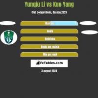 Yunqiu Li vs Kuo Yang h2h player stats