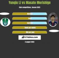 Yunqiu Li vs Masato Morishige h2h player stats