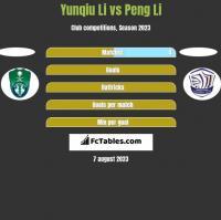 Yunqiu Li vs Peng Li h2h player stats