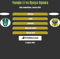 Yunqiu Li vs Ryoya Ogawa h2h player stats