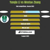Yunqiu Li vs Wentao Zhang h2h player stats