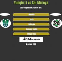 Yunqiu Li vs Sei Muroya h2h player stats
