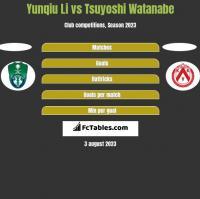 Yunqiu Li vs Tsuyoshi Watanabe h2h player stats