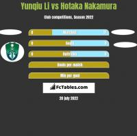 Yunqiu Li vs Hotaka Nakamura h2h player stats