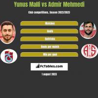 Yunus Malli vs Admir Mehmedi h2h player stats