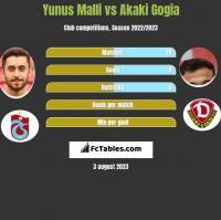 Yunus Malli vs Akaki Gogia h2h player stats