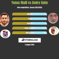 Yunus Malli vs Andre Hahn h2h player stats