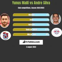 Yunus Malli vs Andre Silva h2h player stats