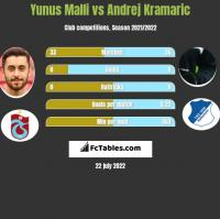Yunus Malli vs Andrej Kramaric h2h player stats