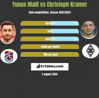 Yunus Malli vs Christoph Kramer h2h player stats