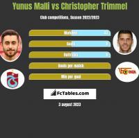 Yunus Malli vs Christopher Trimmel h2h player stats