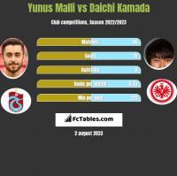 Yunus Malli vs Daichi Kamada h2h player stats