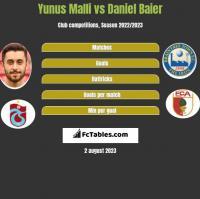 Yunus Malli vs Daniel Baier h2h player stats