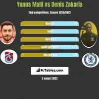 Yunus Malli vs Denis Zakaria h2h player stats