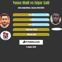 Yunus Malli vs Edgar Salli h2h player stats