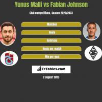 Yunus Malli vs Fabian Johnson h2h player stats