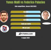 Yunus Malli vs Federico Palacios h2h player stats