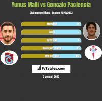 Yunus Malli vs Goncalo Paciencia h2h player stats