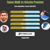 Yunus Malli vs Grischa Proemel h2h player stats