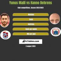 Yunus Malli vs Hanno Behrens h2h player stats