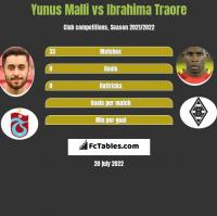 Yunus Malli vs Ibrahima Traore h2h player stats