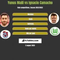 Yunus Malli vs Ignacio Camacho h2h player stats