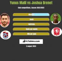 Yunus Malli vs Joshua Brenet h2h player stats