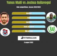 Yunus Malli vs Joshua Guilavogui h2h player stats