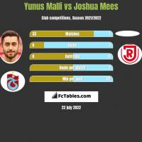 Yunus Malli vs Joshua Mees h2h player stats