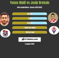 Yunus Malli vs Josip Brekalo h2h player stats