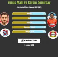 Yunus Malli vs Kerem Demirbay h2h player stats