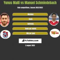 Yunus Malli vs Manuel Schmiedebach h2h player stats