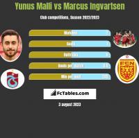 Yunus Malli vs Marcus Ingvartsen h2h player stats