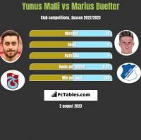 Yunus Malli vs Marius Buelter h2h player stats