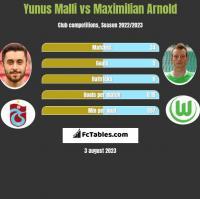 Yunus Malli vs Maximilian Arnold h2h player stats